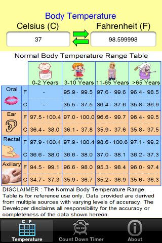 Body temperature also fever chart numbers temperatures for underarm ear forehead rh pinterest