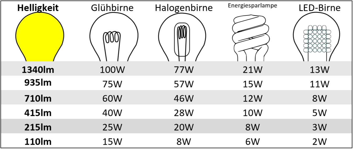 lumen watt tabelle pdf - Google-Suche | Wissen | Pinterest | Wissen