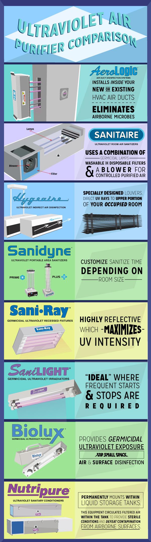 Ultraviolet Air Purifier Comparison https//ultraviolet