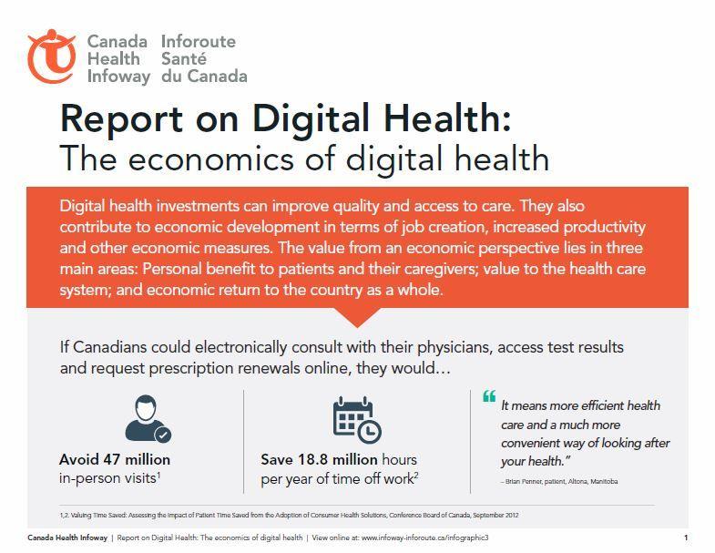 Infographic Report On Digital Health The Economics Of Digital