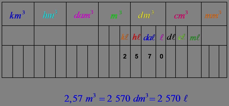 Conversion Litre M3 Table De Lit A Roulettes Cours De Maths Table De Conversion Ecole Primaire