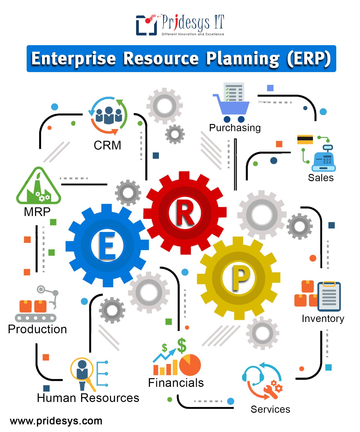 An ERP System integrates all of your business form