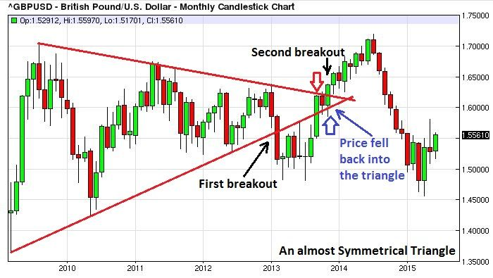 Triangle Which Remained In Place For Almost 5 Years Candlestick Chart Chart Intraday Trading