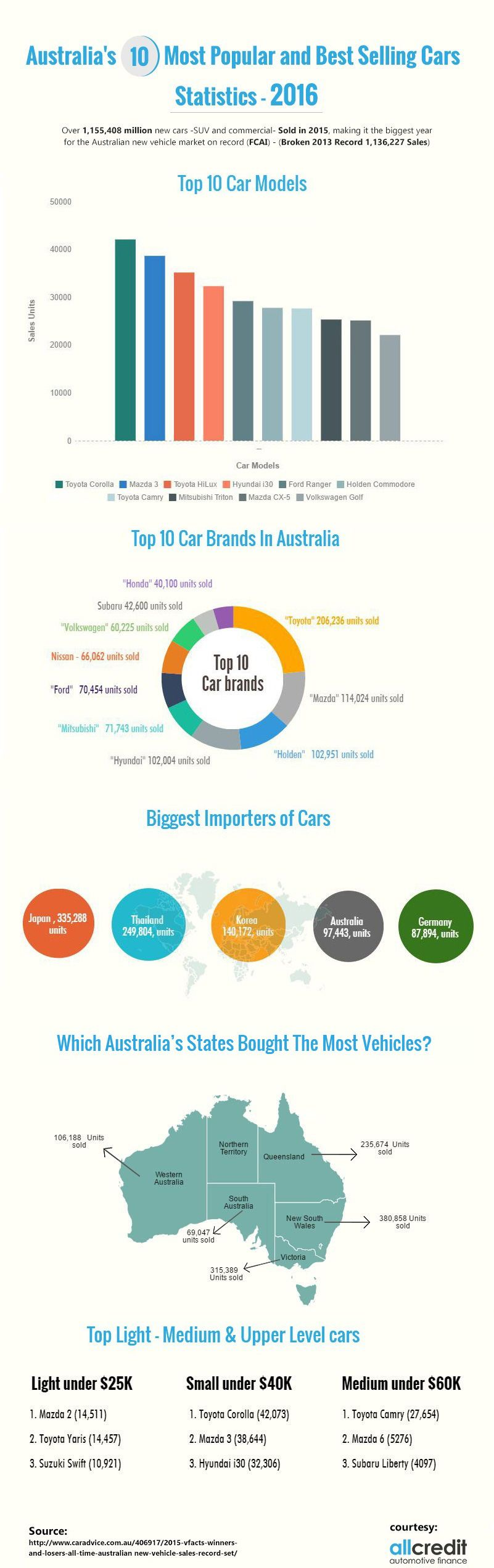 Australia's 10 Most Popular and Best Selling Cars – Statistics 2016