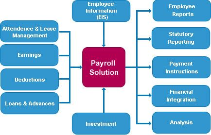 Payroll Management Software deals with the financial aspects of ...