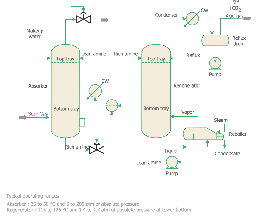 Chemical Engineering — Amine Treating Unit Schematic Diagram ...