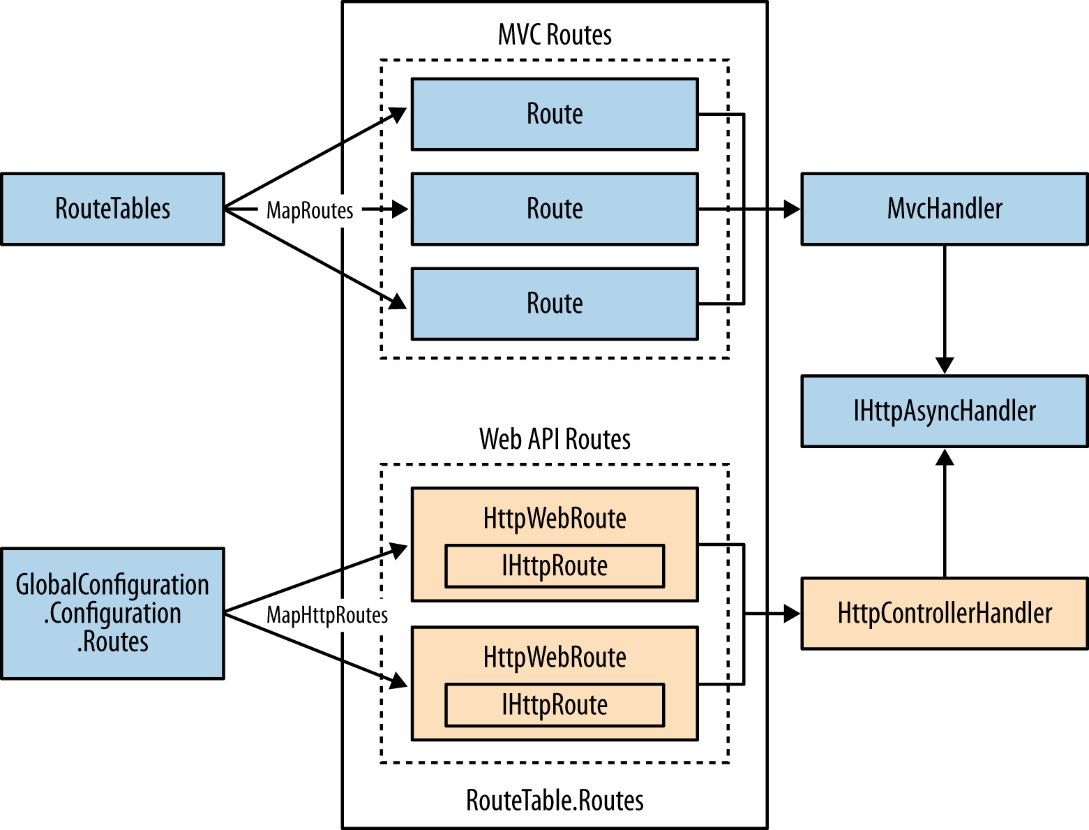 Routetable Routes Containing Both Mvc And Web Api Routes Enterprise Architecture Business Training Learning Resources