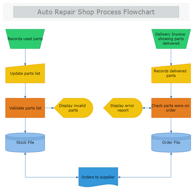 Auto Repair Shop Process Flowchart Auto Repair Shop Auto Repair