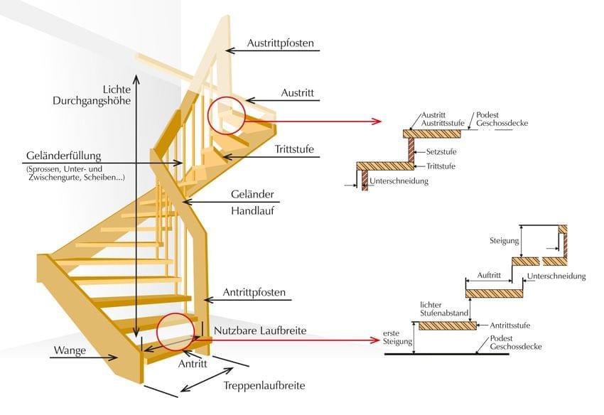 Treppentechnik TREPPENMEISTER Treppe, Treppe ideen, Handlauf