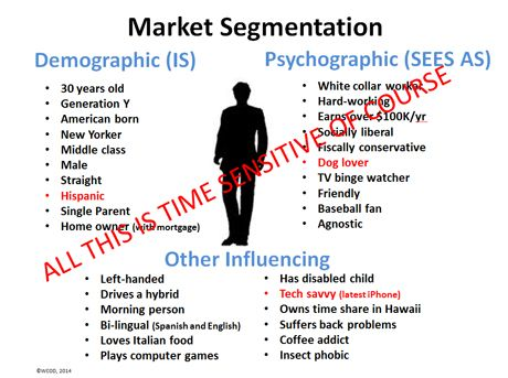 Psychographics Examples For Marketing Google Search Social Media
