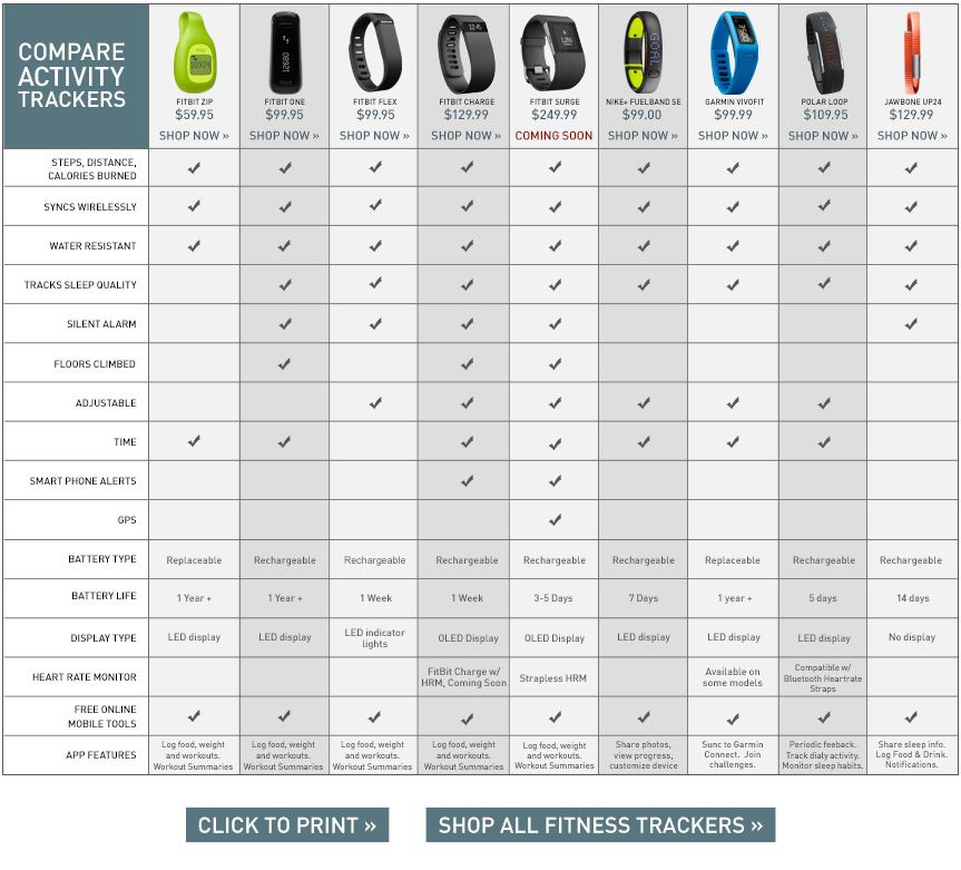 Find The Best Fitness Tracker Device Comparison Chart S Sporting Goods