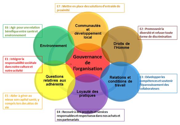 Harmonie Mutuelle Organisation Du Travail Relations Organisation