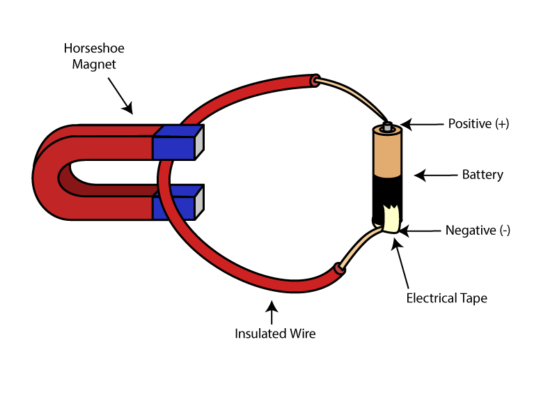 What Happens To A Current Carrying Wire In A Magnetic Field Science Project Education Com Magnetic Field Electrical Circuit Diagram Alternative Energy Anchor Chart