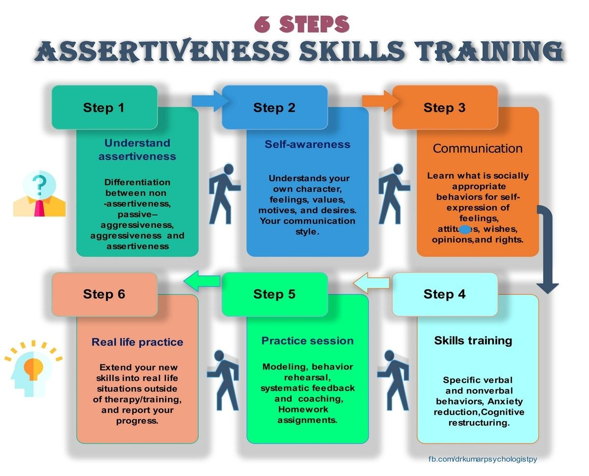 Assertiveness Training Teach You Appropriate Strategies