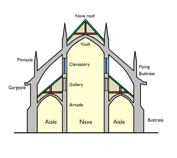 Gothic cathedrals. schematic section with architectural ...