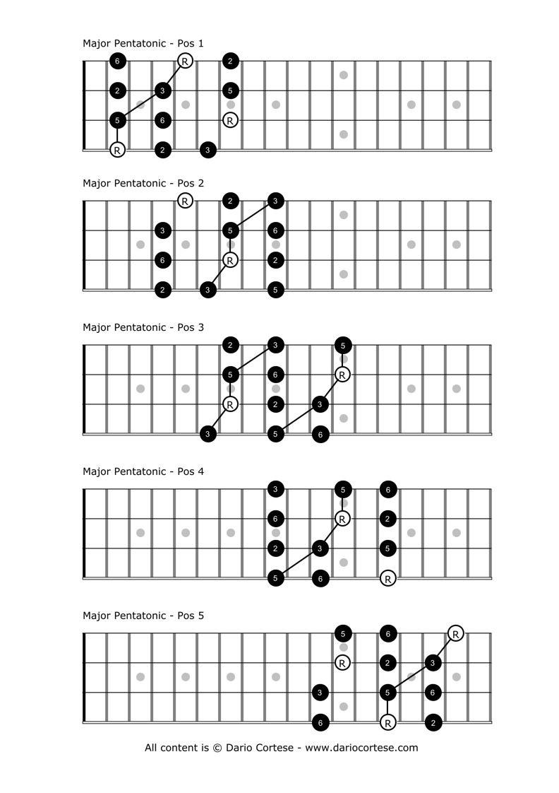 Easy Blues Guitar Tabs / Riffs - daz watson music