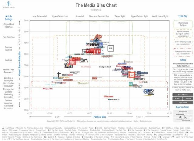A guide to media bias and overall source reliability