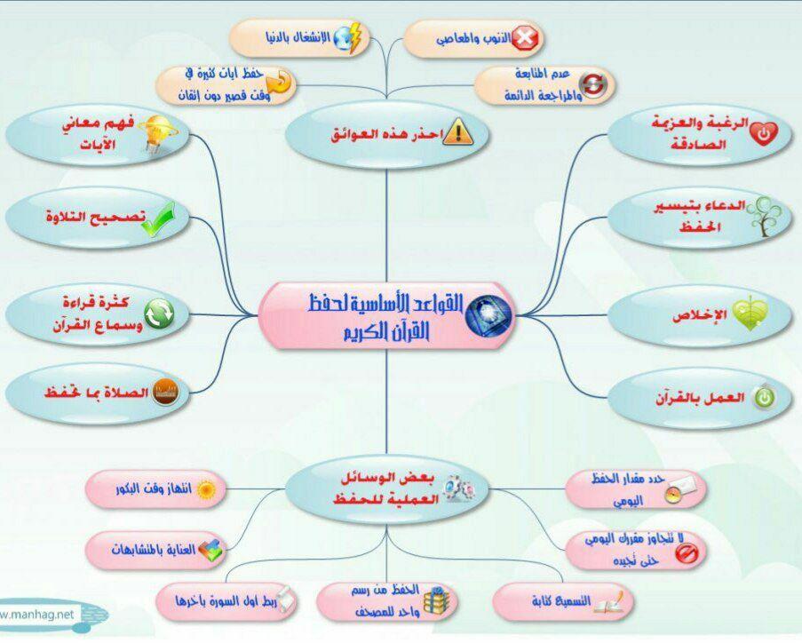 القواعد الأساسية لحفظ القرآن الكريم Map Map Screenshot