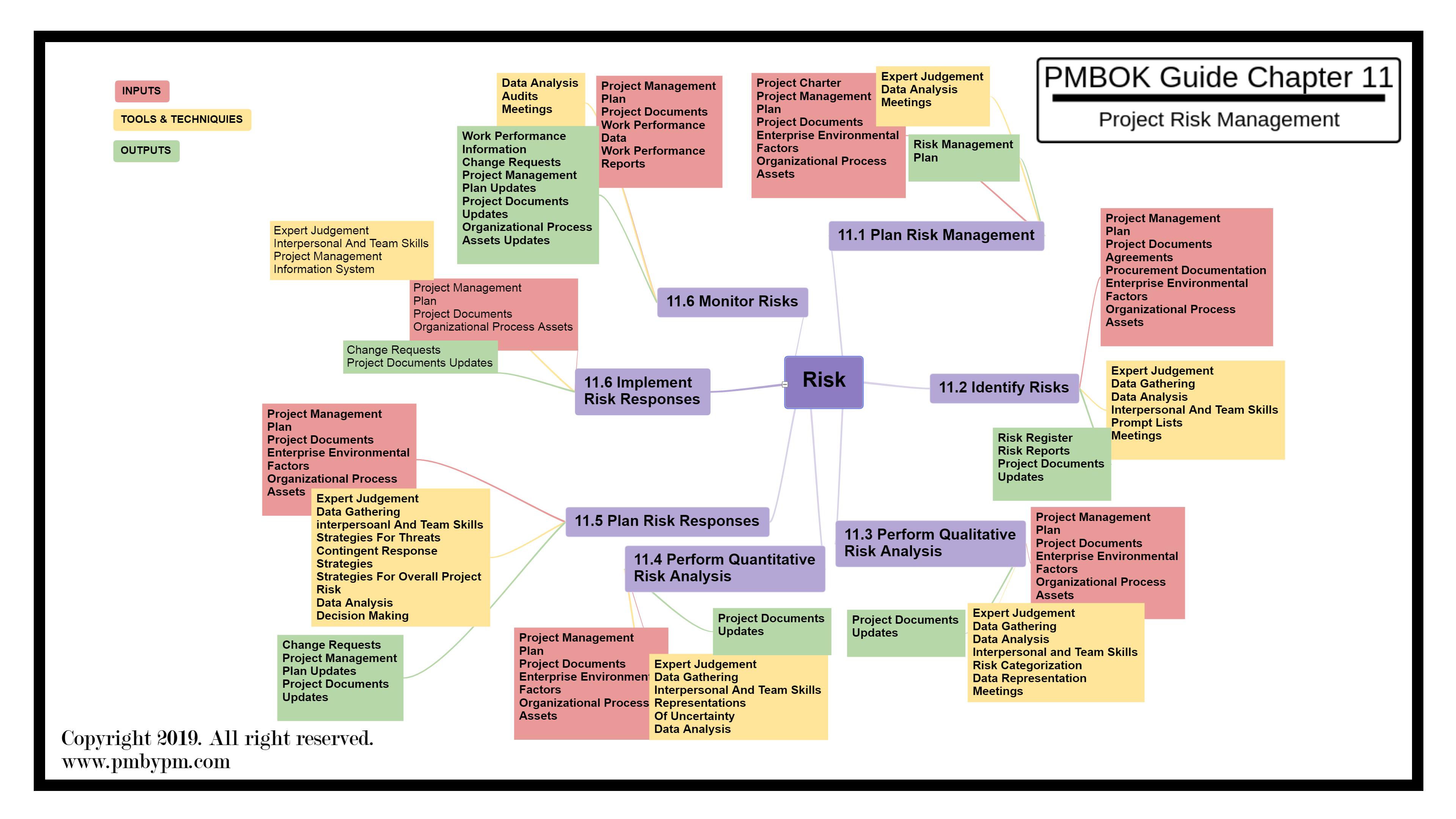 Pmp Mind Map For Project Risk Management Project Risk