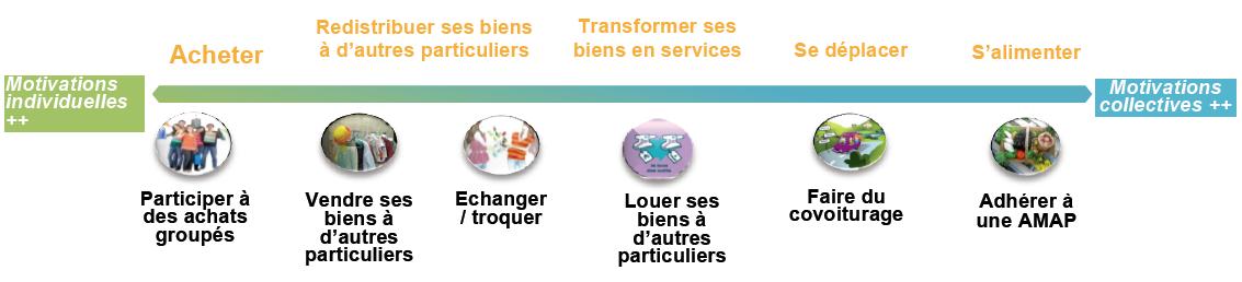 Les pratiques collaboratives   Tendances de consommation : le commerce collaboratif sauvera-t-il la consommation ?