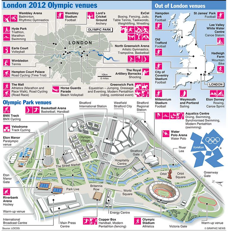 London venues for the 2012 Olympics.  England