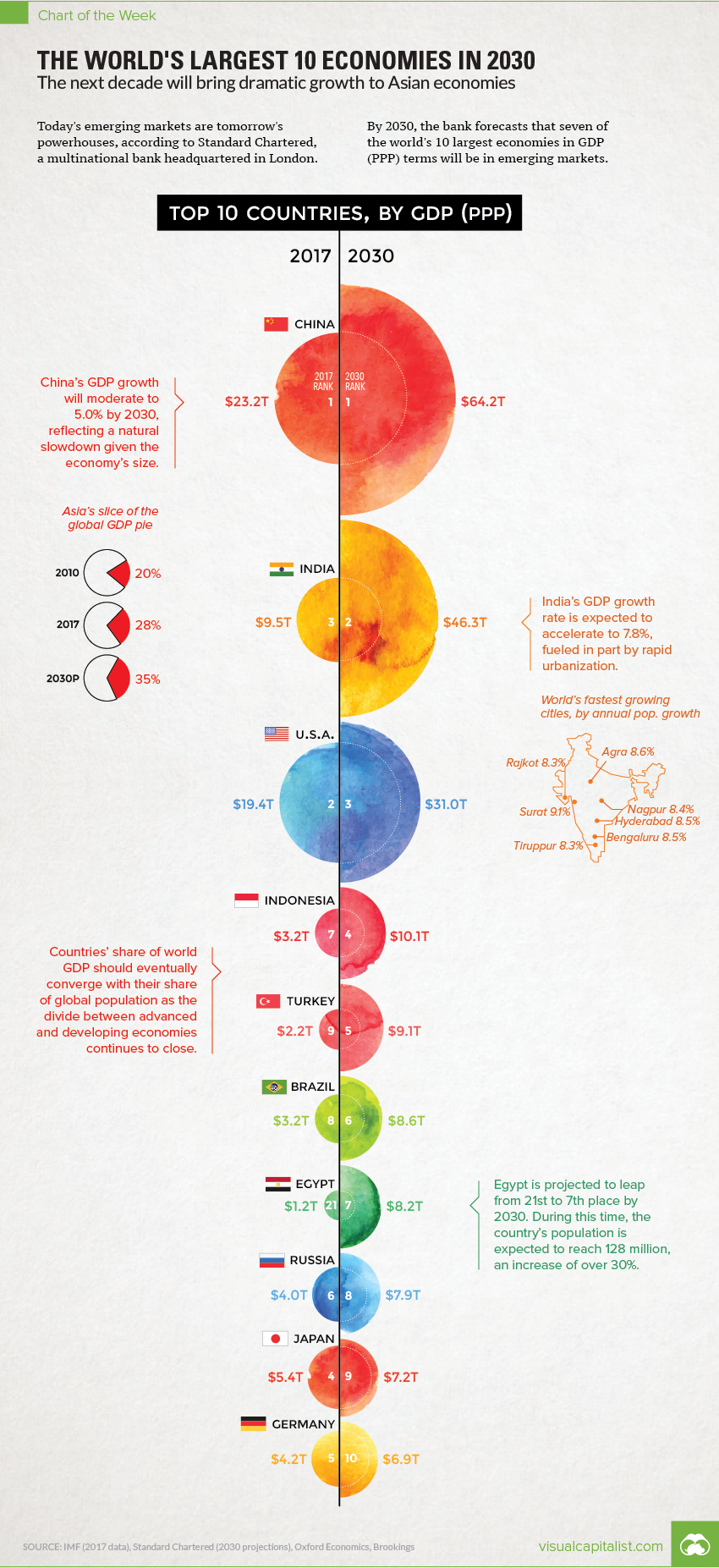 Chart The Worlds Largest 10 Economies In 2030 Worlds Largest Economies In 2030 The Chart Of The Week Is A Wee Economy Infographic Finance Blog Infographic