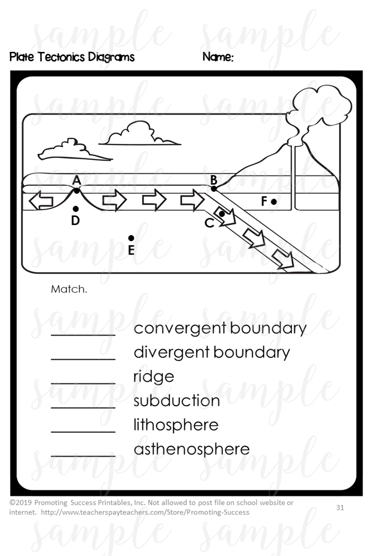 Plate Tectonics Worksheets Activities Earthquakes And Volcanoes Digital Plate Tectonics Middle School Activities Plate Tectonics Middle School [ 1102 x 735 Pixel ]