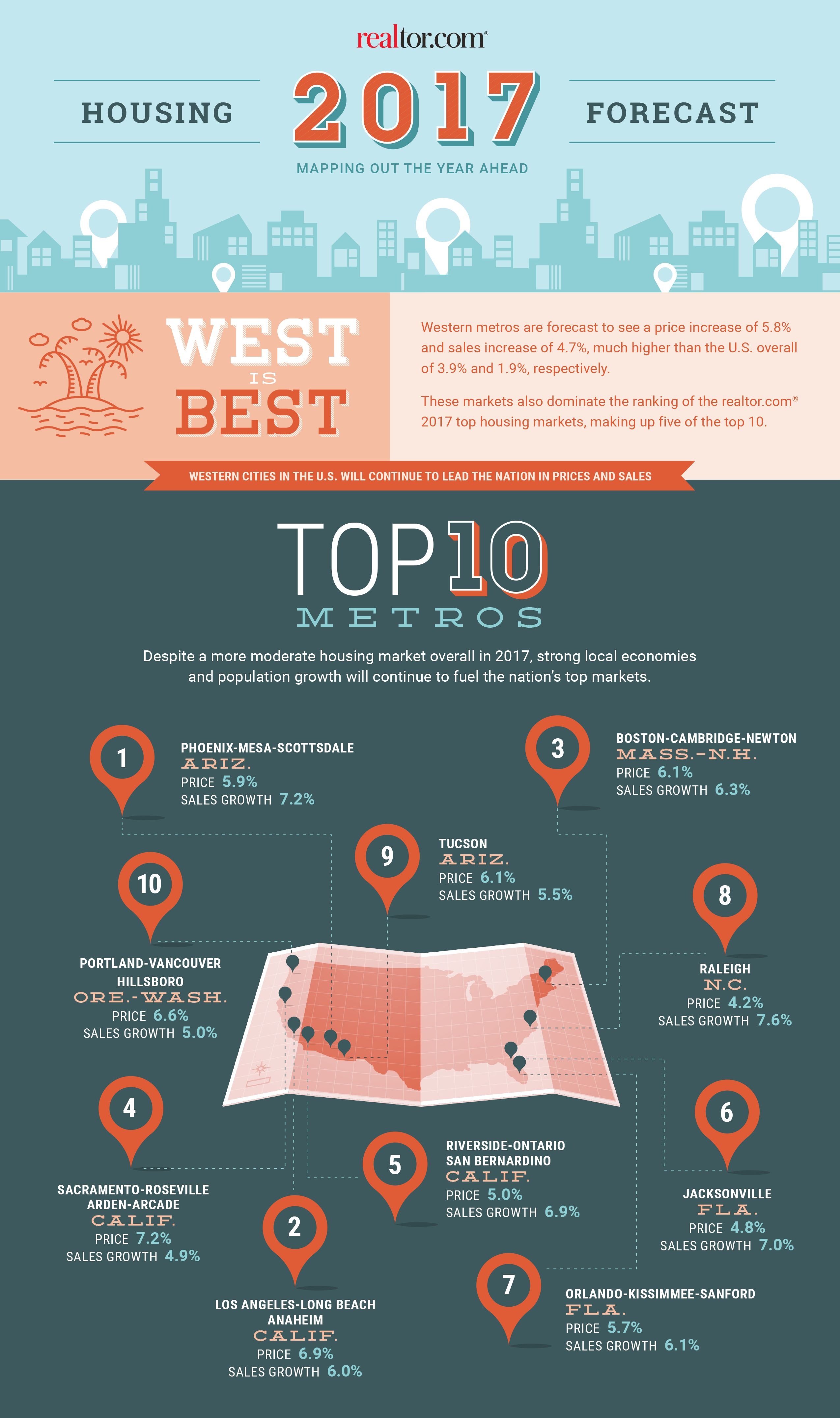 top real estate markets for 2017 the west leads the way real