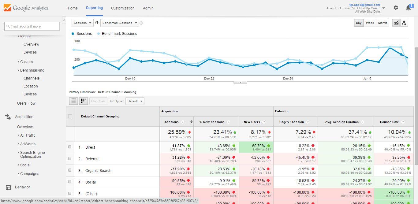 Google analytics functionalities review httpswwwscribd