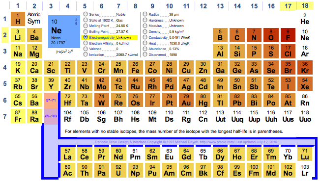 Pin by victor carvalho on ads pinterest periodic table urtaz Choice Image