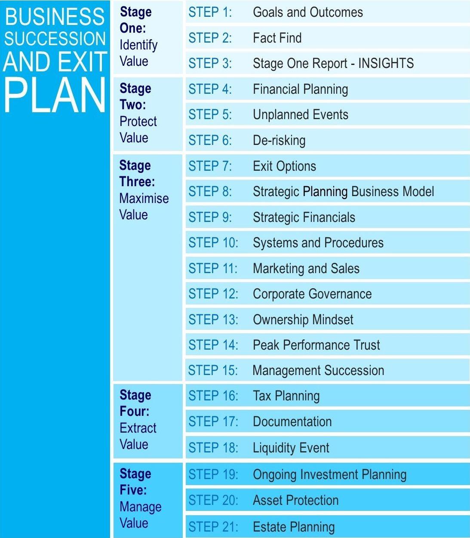 Succession Plus's 21Step Business Succession and Exit