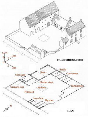 Grouping And Layout Of Farm Buildings In Countryside