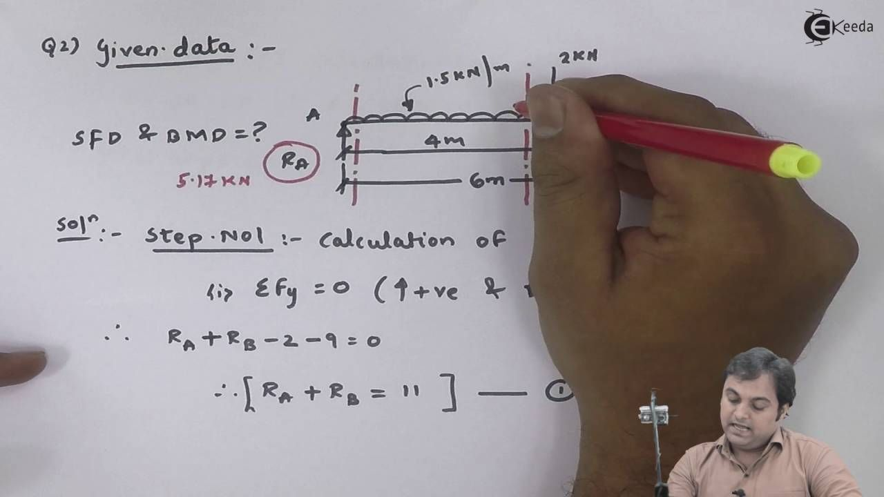 Learn Shear Force Bending Moment Online Problem On Sfd Bmd And Diagrams