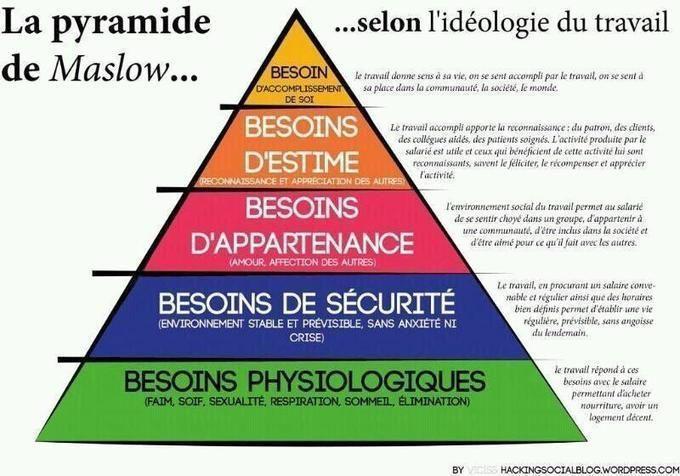 """Résultat de recherche d'images pour """"la pyramide de maslow idéologie du travail"""""""