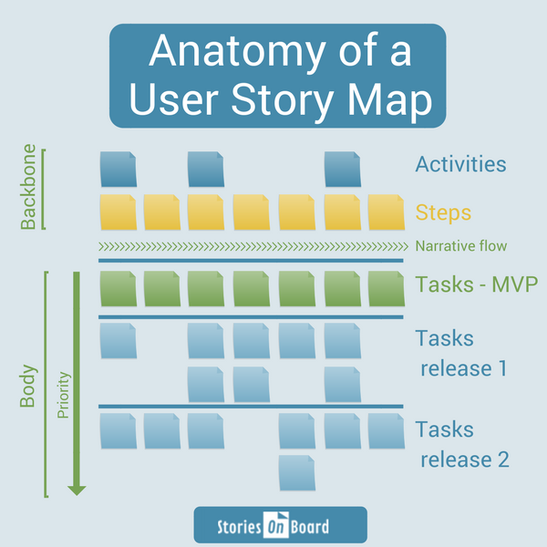 software design user story