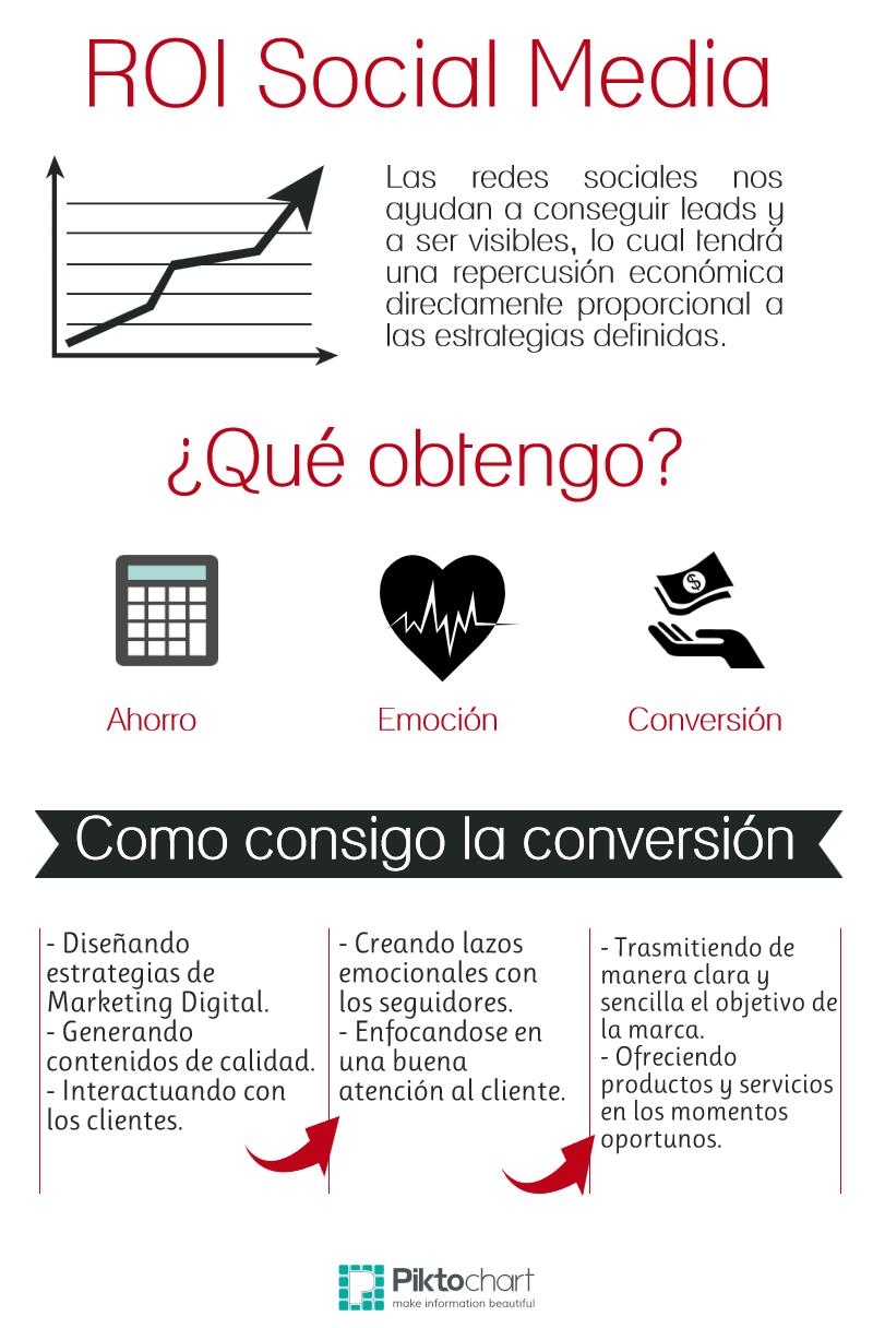 #Infografía #ROI #ROIsocialmedia #RedesSociales #MarketingDigital #SocialMedia #Pinterest #Infografiando #Targer2Up #Target #Branding #Formación #PYME #Emprendedor #Emprendedores #Latinoamérica