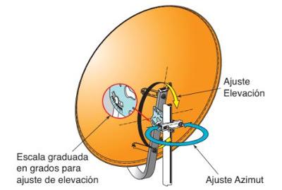 Cómo Orientar Una Antena Parabólica Qué Es La Latitud Longitud Posición Orbital De Un Satélite Antena Parabólica Antenas Antenas Para Tv