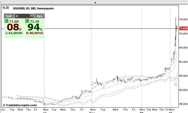 @jmmacmartin Apreciación del dolar frente al rublo desde finales de noviembre hasta ahora mismo.