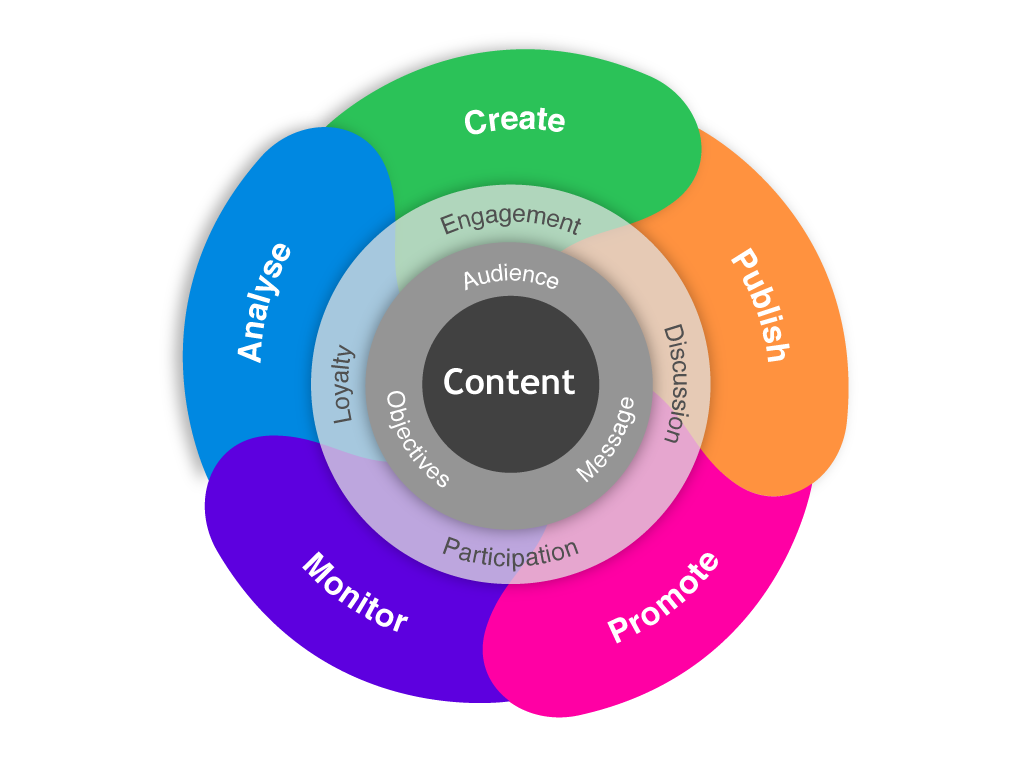 Image result for contents creators