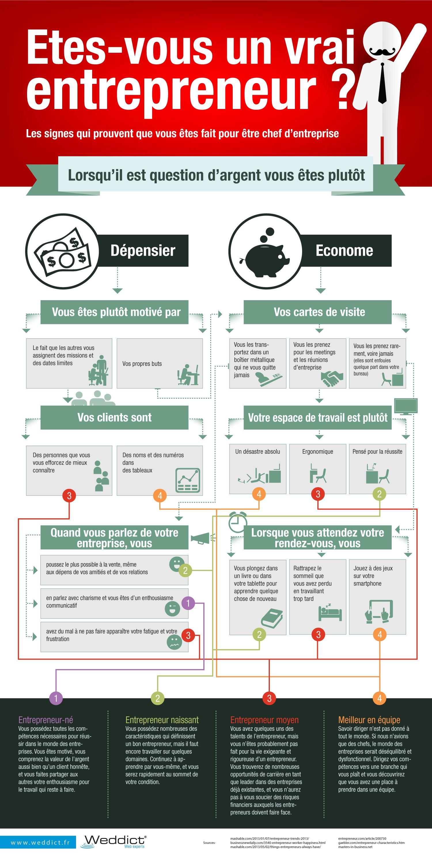 Entrepreneuriat - Formation auto entrepreneur chambre de commerce ...