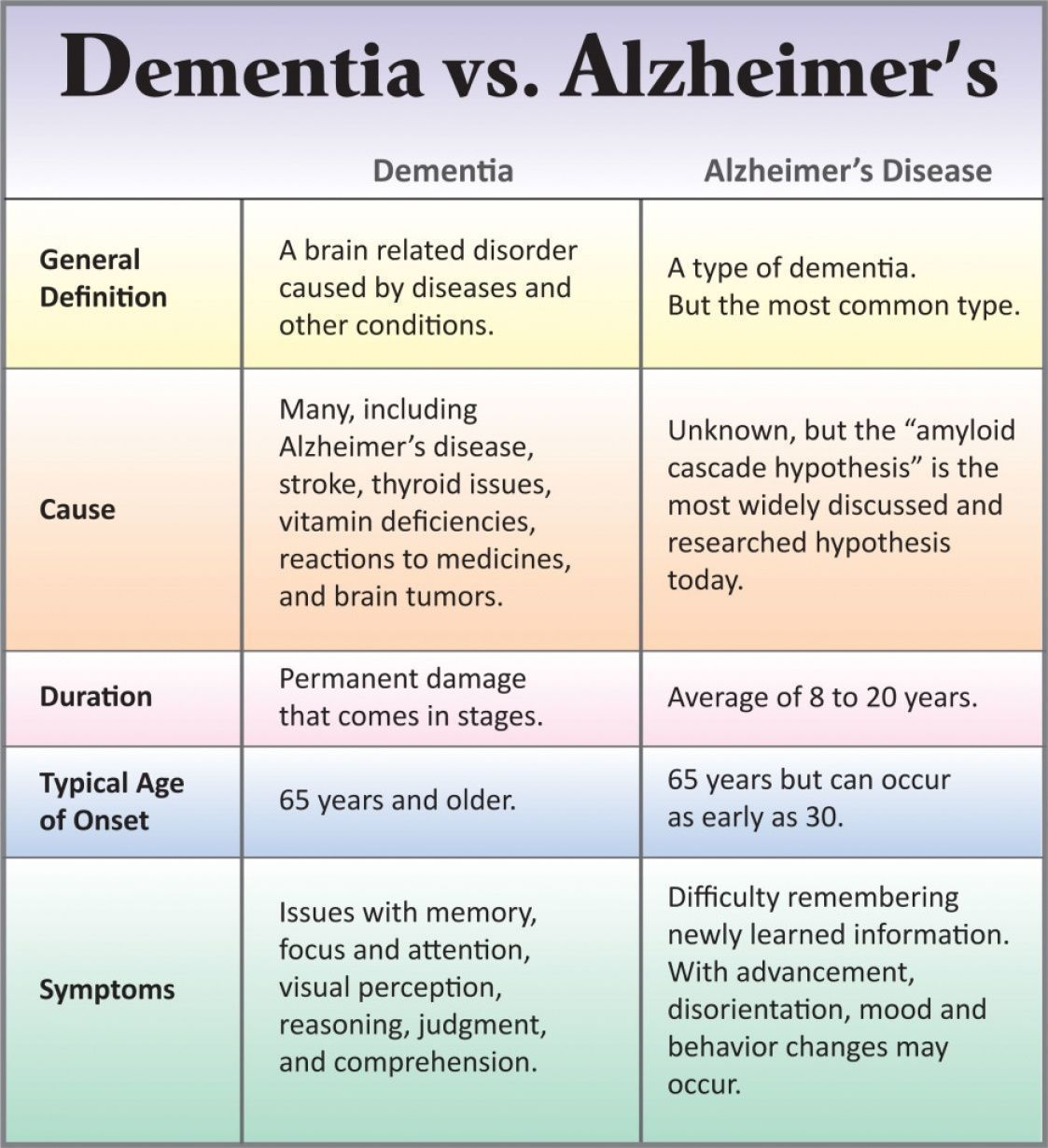 Stages Of Vascular Dementia Check More At Http Www Nhprimecare Org