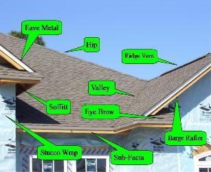 Residential Roofing Terms Roofing Terms Roofing Oakdale
