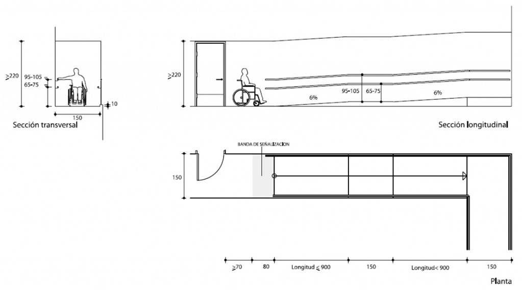 Antropometr a silla de ruedas espacios en arquitectura for Medidas antropometricas para discapacitados