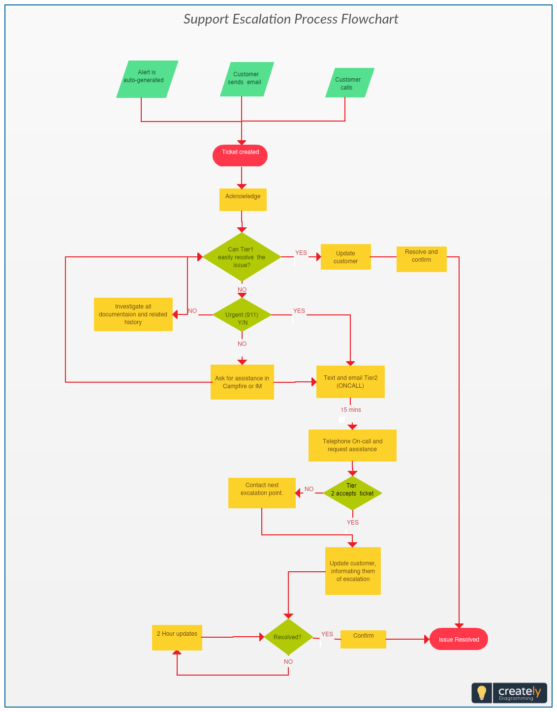 An Escalation Plan Is A Set Of Procedures Set In Place To Deal With Potential Problems In A Variety Of Contexts Click On Flow Chart Flow Chart Design Process