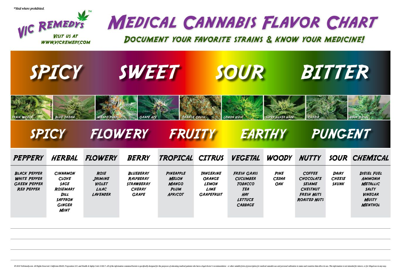 Medical cannabis flavor chart charts and graphs hemp drugs also ganja goodies pinterest rh