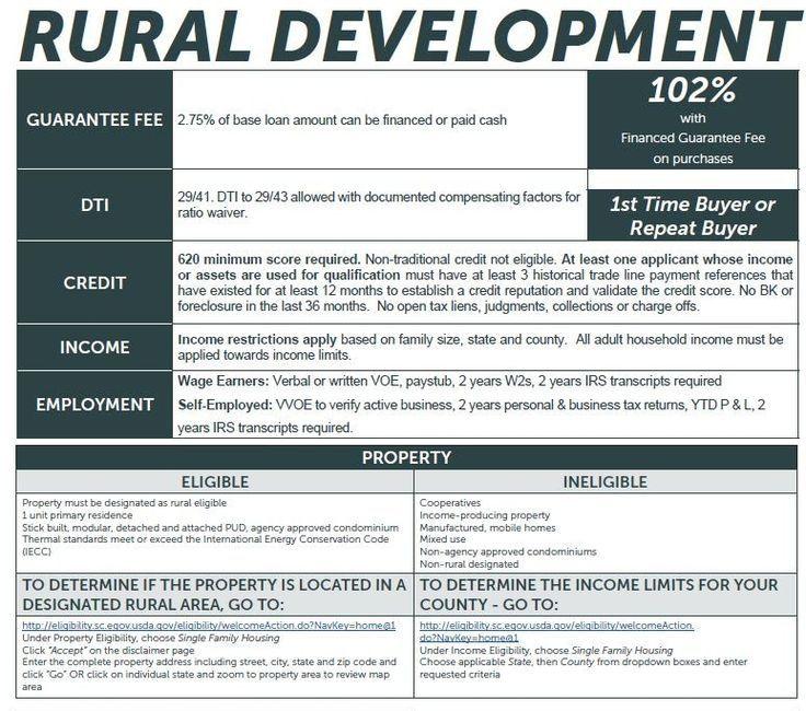 Kentucky Usda Rural Housing Mortgage Loans Mortgage Loans Mortgage Payoff Loan