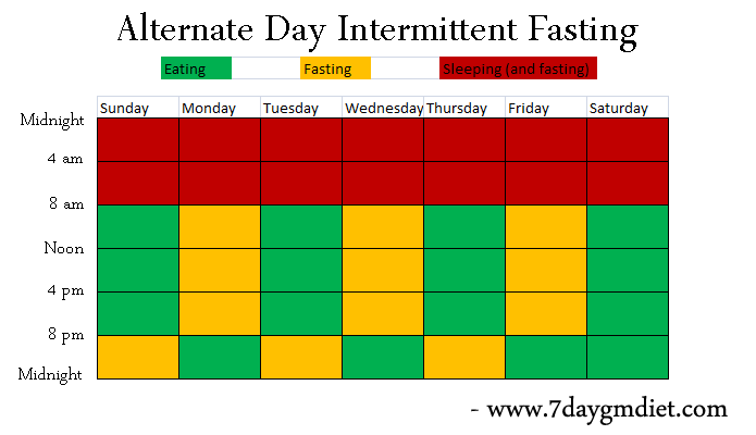 Intermittent Fasting S...