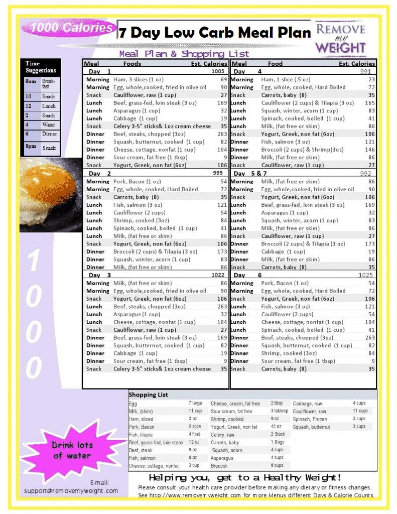 Diet Plan For Diabetics, Diabetic Diet Menu, Low Carb Diet Menu, Meal Prep