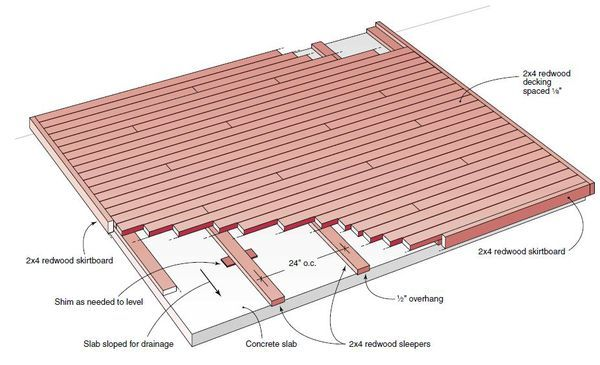 The Best Free And Budget Outdoor Deck Plans And Designs Building A Deck Redwood Decking Deck Over Concrete
