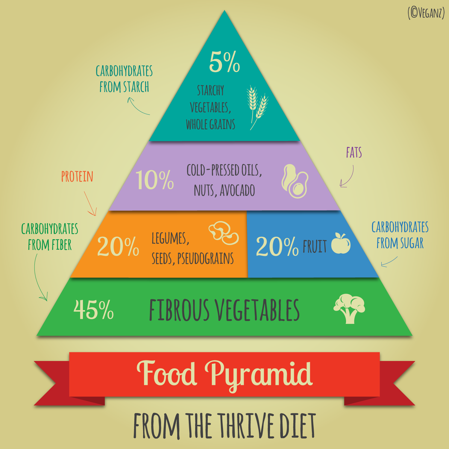Thrive food pyramid - Google Search | Diets | Pinterest | Food ...